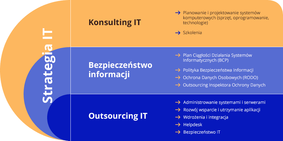 Bezpieczeństwo IT i Outsourcing IT – Security Partners